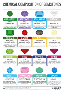 Gemstones-Colour-Chemistry-v3