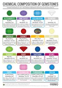Gemstones-Colour-Chemistry-v3